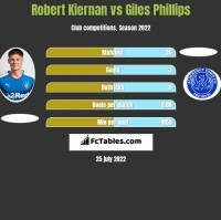 Robert Kiernan vs Giles Phillips h2h player stats