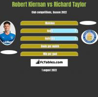 Robert Kiernan vs Richard Taylor h2h player stats