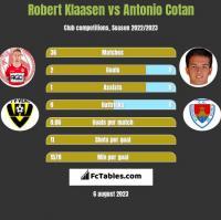 Robert Klaasen vs Antonio Cotan h2h player stats