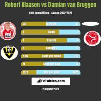 Robert Klaasen vs Damian van Bruggen h2h player stats