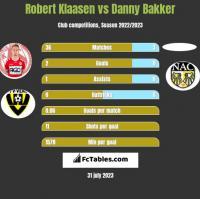 Robert Klaasen vs Danny Bakker h2h player stats