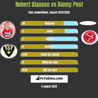 Robert Klaasen vs Danny Post h2h player stats