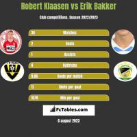 Robert Klaasen vs Erik Bakker h2h player stats