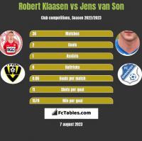 Robert Klaasen vs Jens van Son h2h player stats