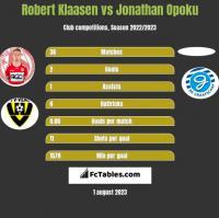 Robert Klaasen vs Jonathan Opoku h2h player stats