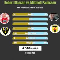 Robert Klaasen vs Mitchell Paulissen h2h player stats