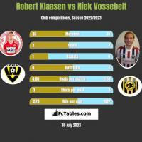Robert Klaasen vs Niek Vossebelt h2h player stats