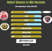 Robert Klaasen vs Nils Roeseler h2h player stats