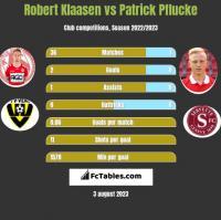 Robert Klaasen vs Patrick Pflucke h2h player stats