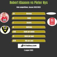 Robert Klaasen vs Pieter Nys h2h player stats