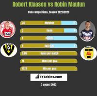 Robert Klaasen vs Robin Maulun h2h player stats