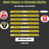 Robert Klaasen vs Shermaine Martina h2h player stats