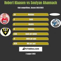 Robert Klaasen vs Soufyan Ahannach h2h player stats