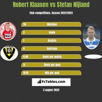 Robert Klaasen vs Stefan Nijland h2h player stats