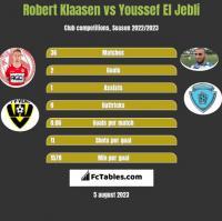 Robert Klaasen vs Youssef El Jebli h2h player stats
