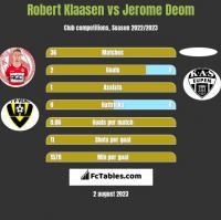 Robert Klaasen vs Jerome Deom h2h player stats