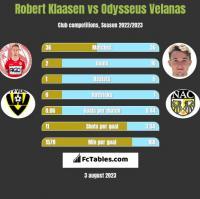 Robert Klaasen vs Odysseus Velanas h2h player stats