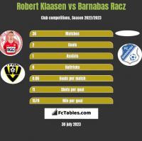 Robert Klaasen vs Barnabas Racz h2h player stats