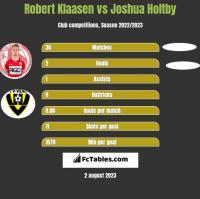 Robert Klaasen vs Joshua Holtby h2h player stats