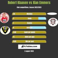 Robert Klaasen vs Xian Emmers h2h player stats