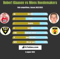 Robert Klaasen vs Mees Hoedemakers h2h player stats