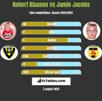 Robert Klaasen vs Jamie Jacobs h2h player stats