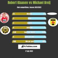 Robert Klaasen vs Michael Breij h2h player stats