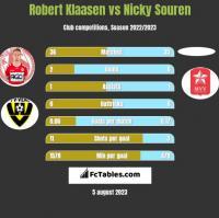 Robert Klaasen vs Nicky Souren h2h player stats