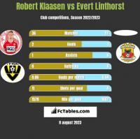 Robert Klaasen vs Evert Linthorst h2h player stats
