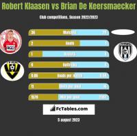 Robert Klaasen vs Brian De Keersmaecker h2h player stats