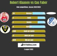 Robert Klaasen vs Cas Faber h2h player stats