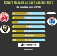 Robert Klaasen vs Davy van den Berg h2h player stats
