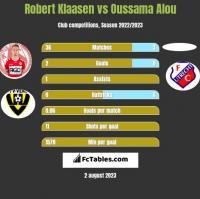 Robert Klaasen vs Oussama Alou h2h player stats
