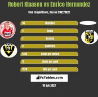 Robert Klaasen vs Enrico Hernandez h2h player stats