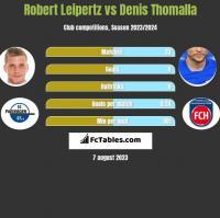 Robert Leipertz vs Denis Thomalla h2h player stats