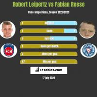 Robert Leipertz vs Fabian Reese h2h player stats