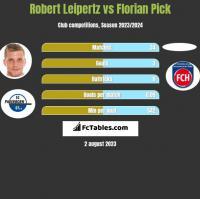 Robert Leipertz vs Florian Pick h2h player stats