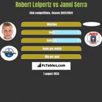 Robert Leipertz vs Janni Serra h2h player stats