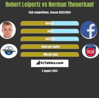 Robert Leipertz vs Norman Theuerkauf h2h player stats