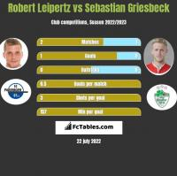 Robert Leipertz vs Sebastian Griesbeck h2h player stats
