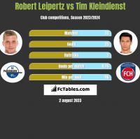 Robert Leipertz vs Tim Kleindienst h2h player stats