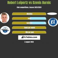 Robert Leipertz vs Dzenis Burnic h2h player stats
