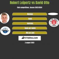 Robert Leipertz vs David Otto h2h player stats