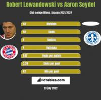 Robert Lewandowski vs Aaron Seydel h2h player stats