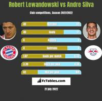 Robert Lewandowski vs Andre Silva h2h player stats