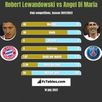 Robert Lewandowski vs Angel Di Maria h2h player stats