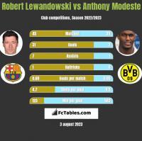 Robert Lewandowski vs Anthony Modeste h2h player stats
