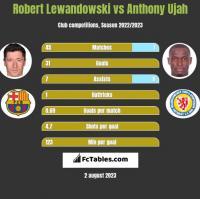 Robert Lewandowski vs Anthony Ujah h2h player stats