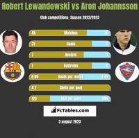 Robert Lewandowski vs Aron Johannsson h2h player stats