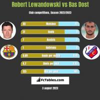 Robert Lewandowski vs Bas Dost h2h player stats